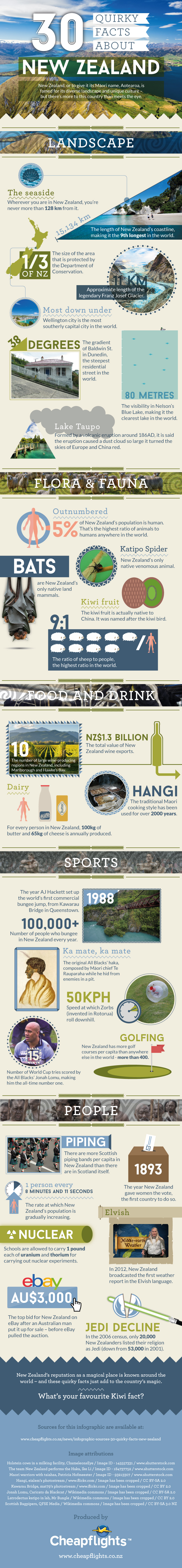 30 quirky facts about New Zealand [infographic]